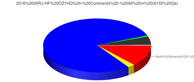 2016 IARU-HF OZ1HQ - Continents - All m (9155 Qs)